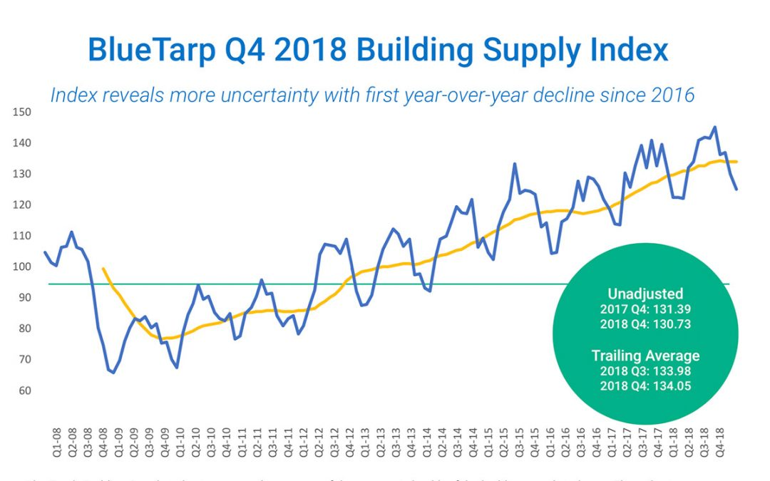 4th Quarter 2018 Building Supply Index