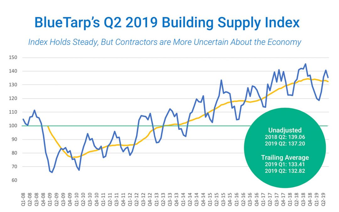 2nd Quarter 2019 Building Supply Index