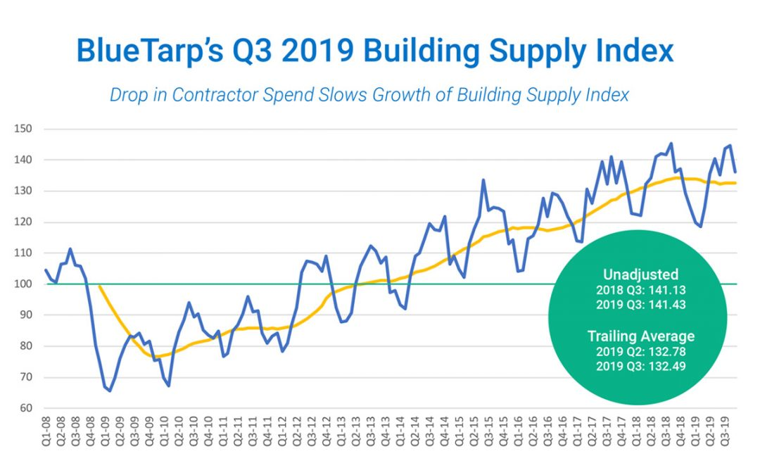 3rd Quarter 2019 Building Supply Index